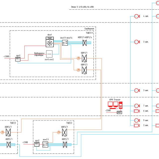 Структурная схема системы охранного видеонаблюдения