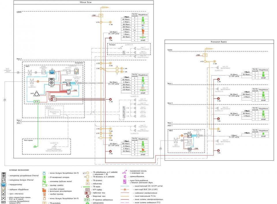 Структурная схема сетей связей